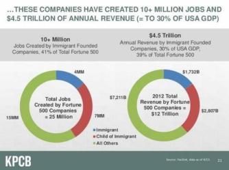 immigrant co providing jobs bigger